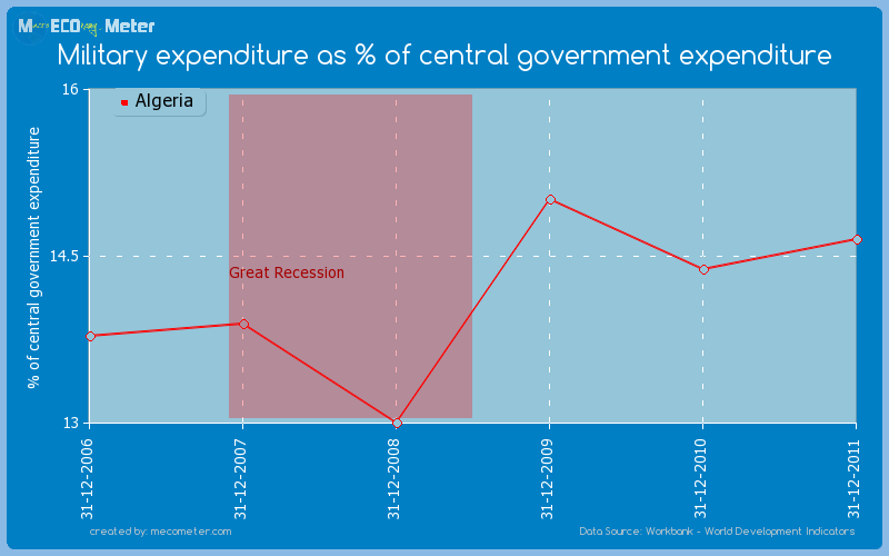 Military expenditure as % of central government expenditure of Algeria