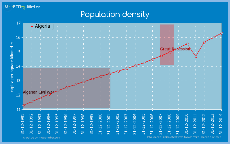Population density of Algeria