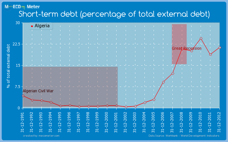 Short-term debt (percentage of total external debt) of Algeria