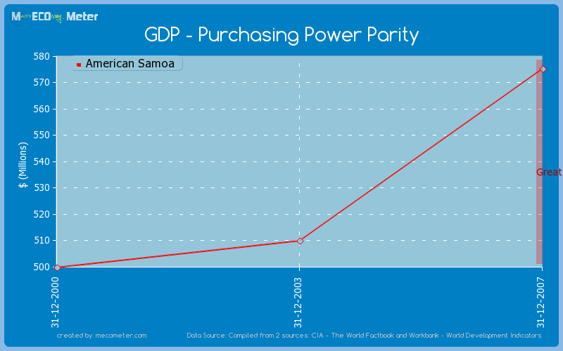 GDP - Purchasing Power Parity of American Samoa