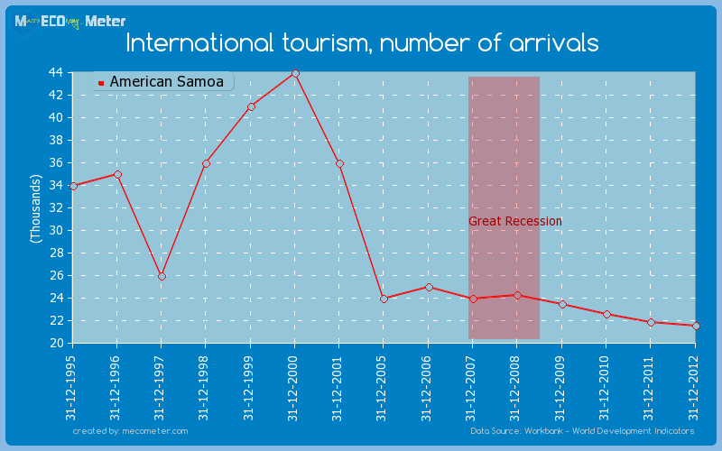 International tourism, number of arrivals of American Samoa