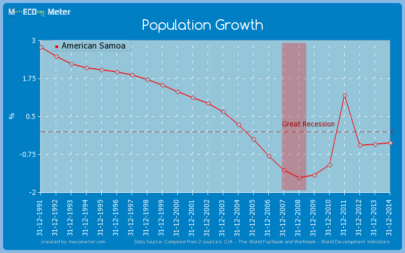 Population Growth of American Samoa