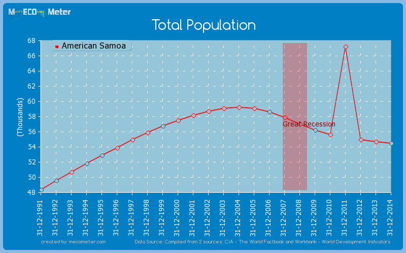 Total Population of American Samoa