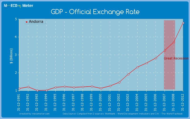 GDP - Official Exchange Rate of Andorra