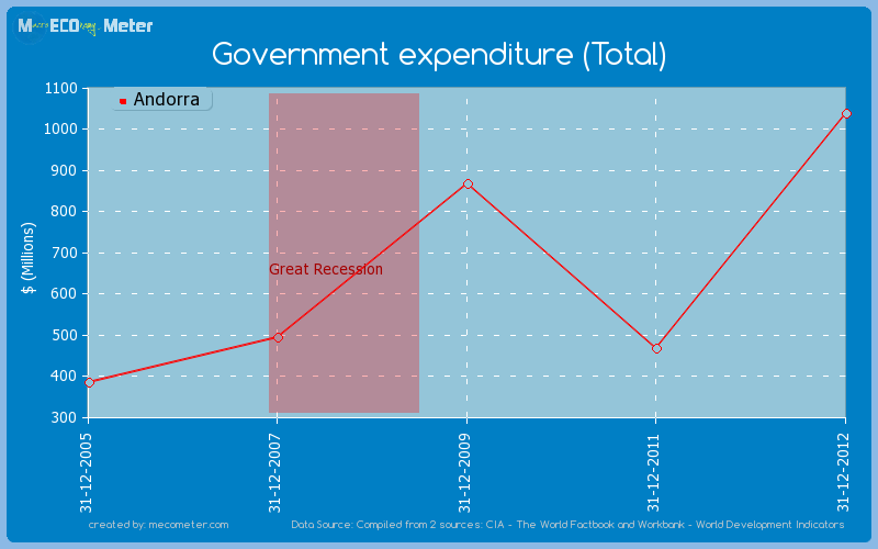 Government expenditure (Total) of Andorra