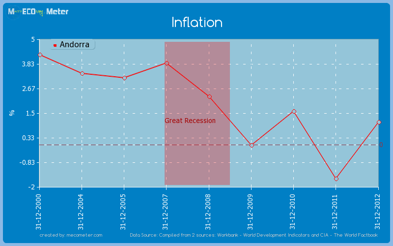 Inflation of Andorra