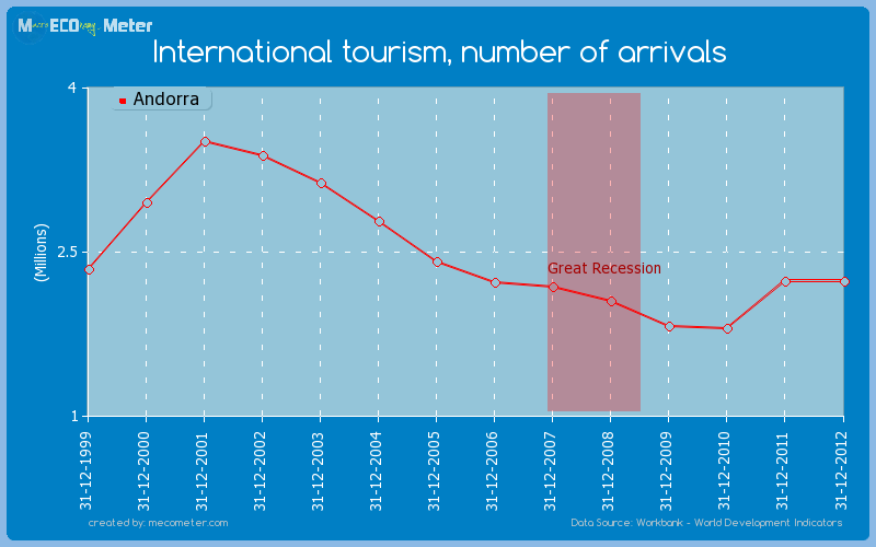 International tourism, number of arrivals of Andorra