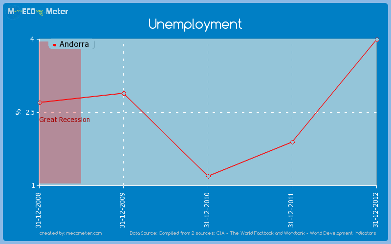 Unemployment of Andorra
