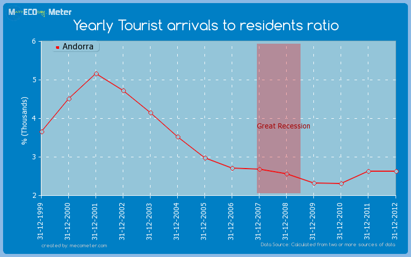 Yearly Tourist arrivals to residents ratio of Andorra