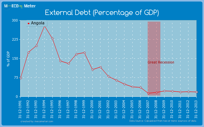 External Debt (Percentage of GDP) of Angola
