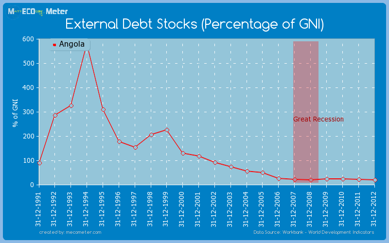 External Debt Stocks (Percentage of GNI) of Angola