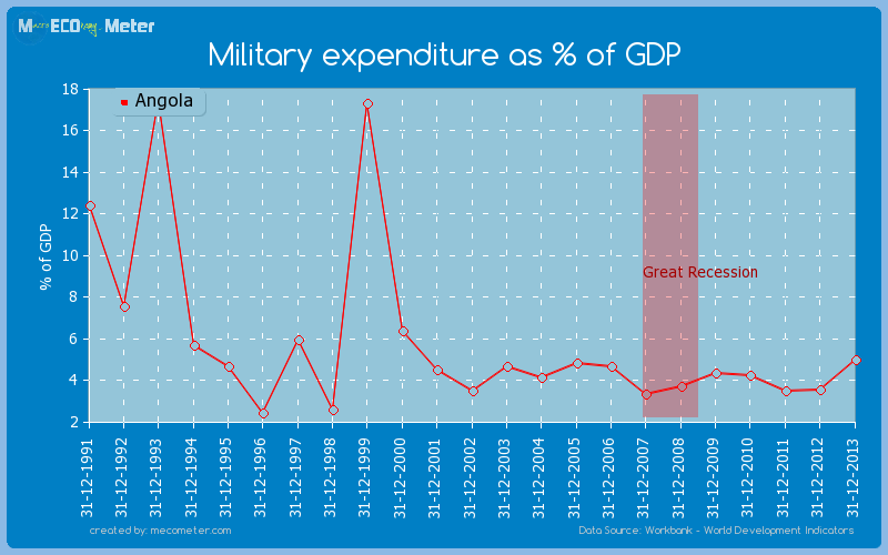 Military expenditure as % of GDP of Angola