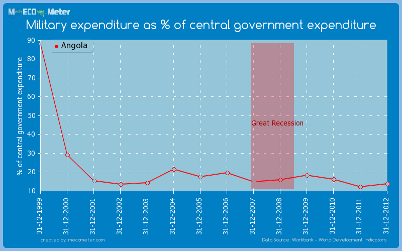 Military expenditure as % of central government expenditure of Angola