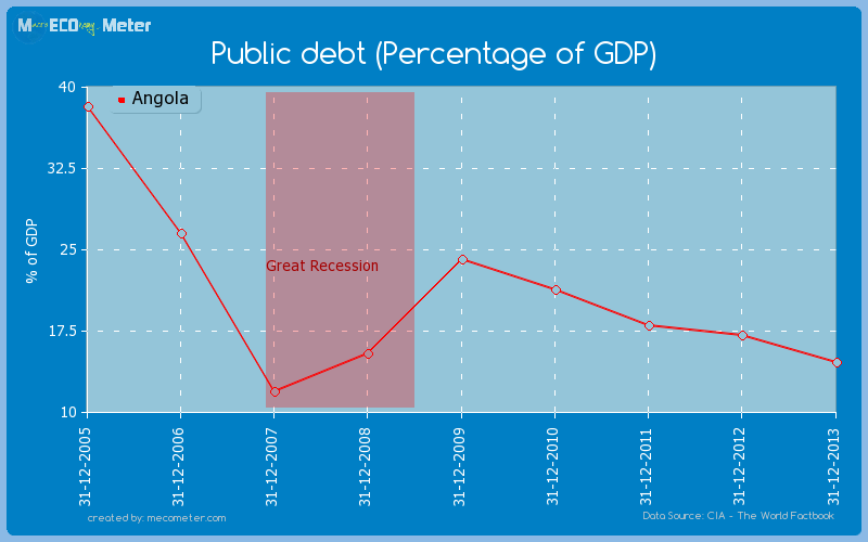 Public debt (Percentage of GDP) of Angola