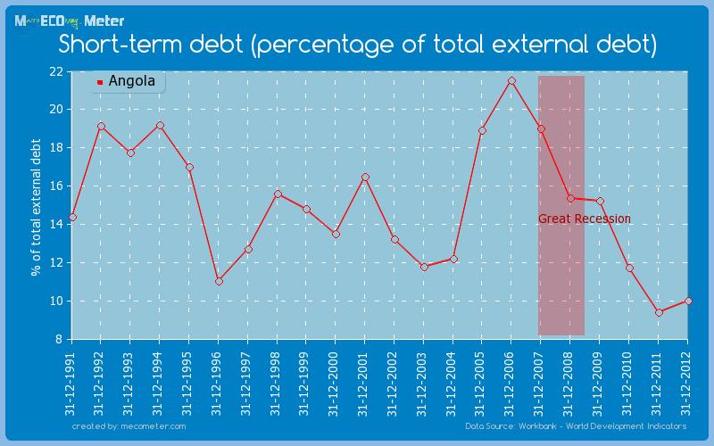 Short-term debt (percentage of total external debt) of Angola