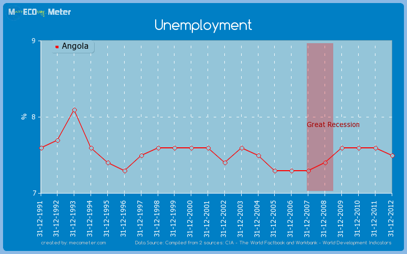 Unemployment of Angola