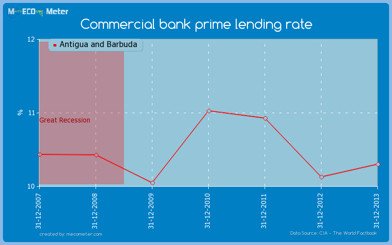 Commercial bank prime lending rate of Antigua and Barbuda