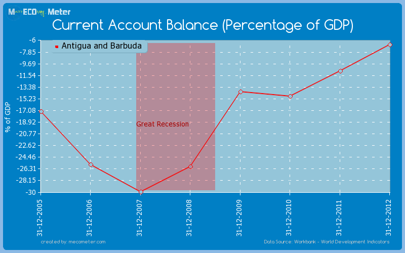 Current Account Balance (Percentage of GDP) of Antigua and Barbuda