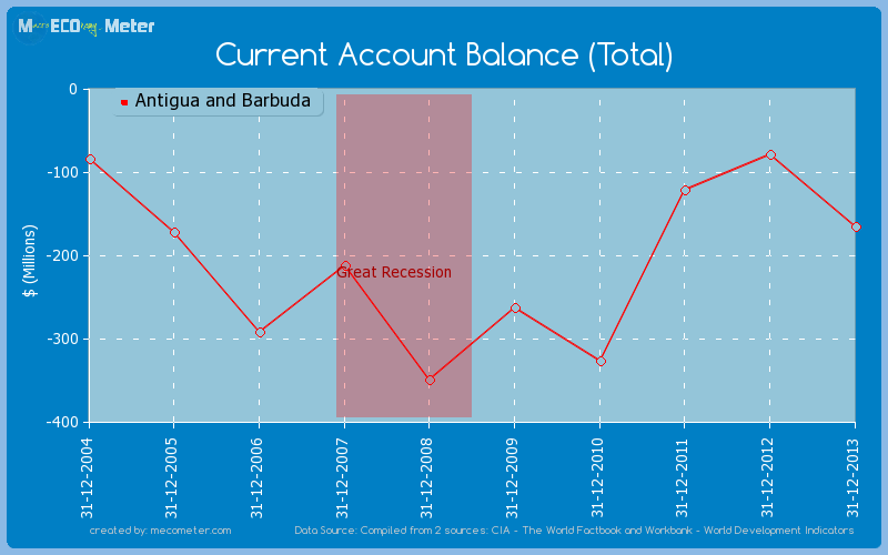 Current Account Balance (Total) of Antigua and Barbuda