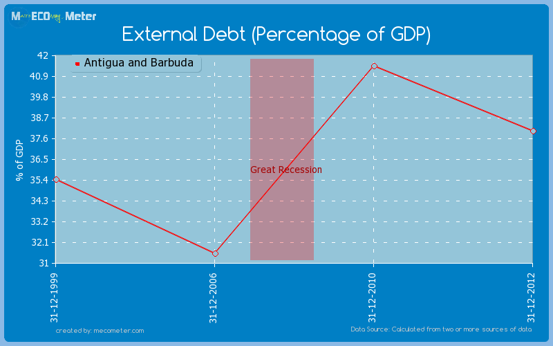 External Debt (Percentage of GDP) of Antigua and Barbuda
