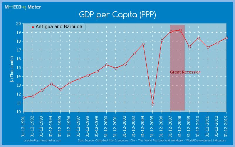 GDP per Capita (PPP) of Antigua and Barbuda