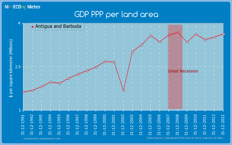 GDP PPP per land area of Antigua and Barbuda