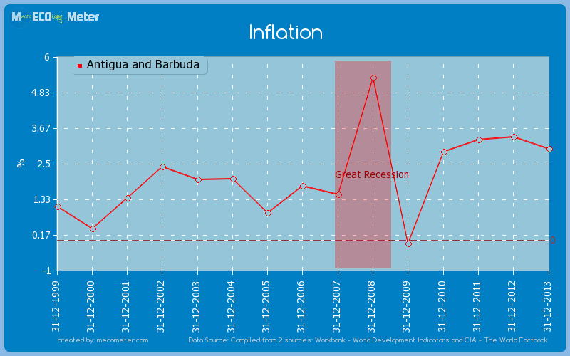 Inflation of Antigua and Barbuda