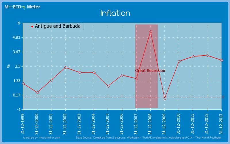 Inflation of Antigua and Barbuda