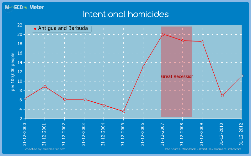 Intentional homicides of Antigua and Barbuda