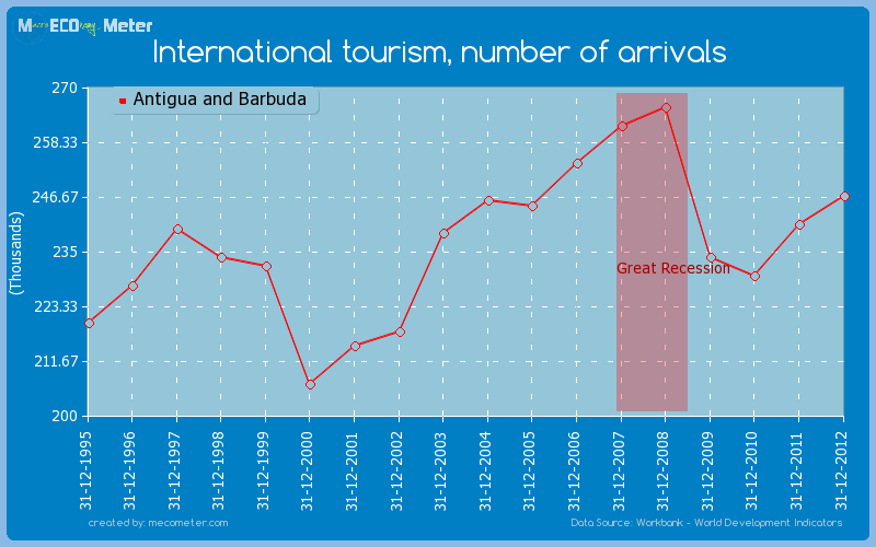 International tourism, number of arrivals of Antigua and Barbuda