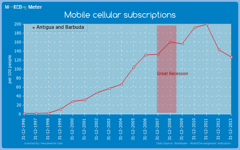 Mobile cellular subscriptions of Antigua and Barbuda