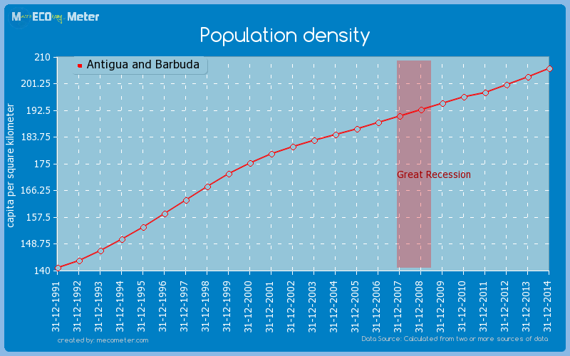Population density of Antigua and Barbuda