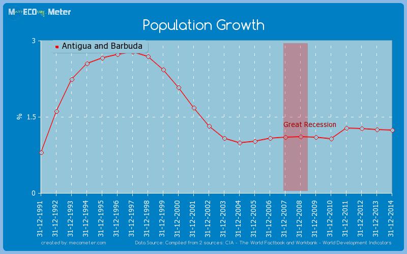 Population Growth of Antigua and Barbuda