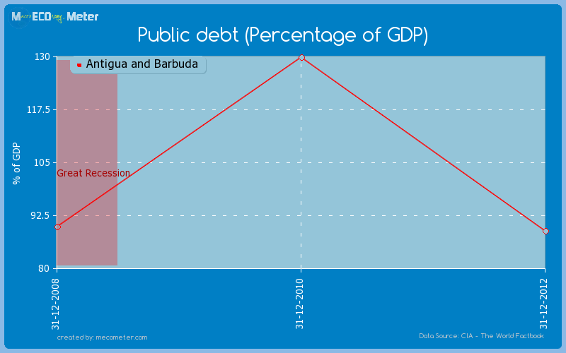 Public debt (Percentage of GDP) of Antigua and Barbuda