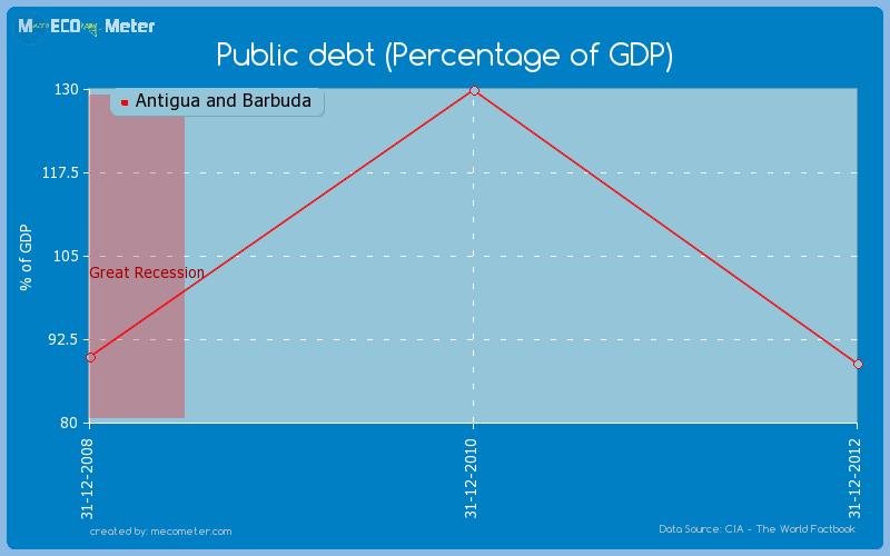 us budget deficit eco 360 essay