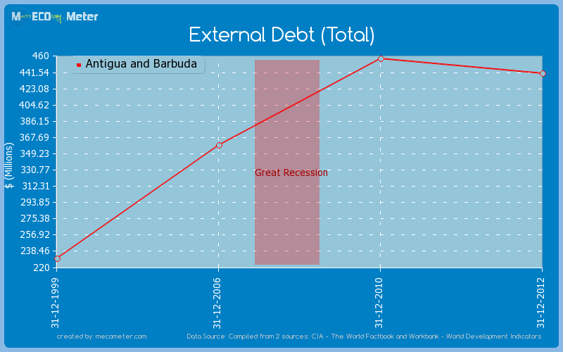 External Debt (Total) of Antigua and Barbuda