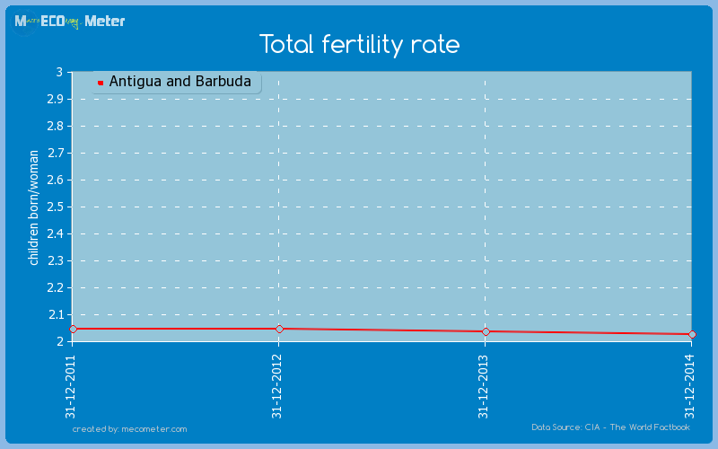 Total fertility rate of Antigua and Barbuda