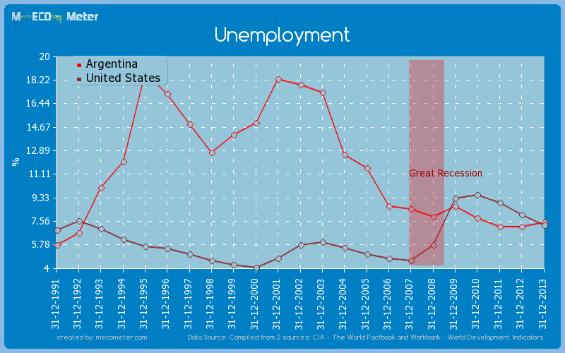 unemployment and argentina The statistic shows the youth unemployment rate in argentina from 2007 and 2017 according to the source, the data are ilo estimates in 2017, the estimated youth unemployment rate in argentina was at 2473 percent.