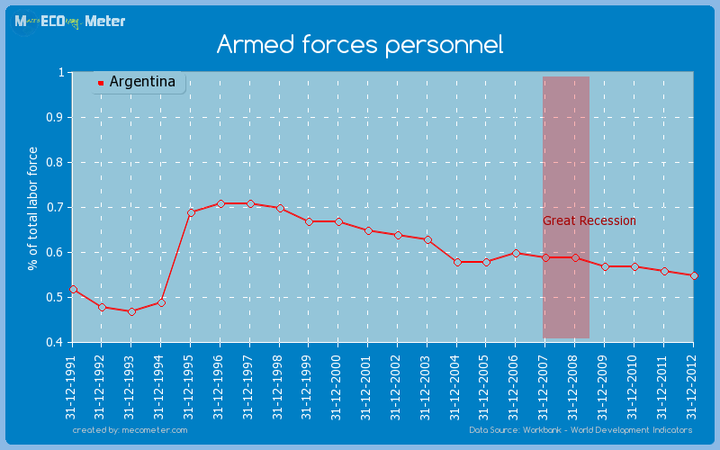 Armed forces personnel of Argentina