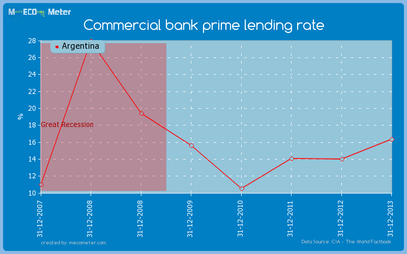 Commercial bank prime lending rate of Argentina