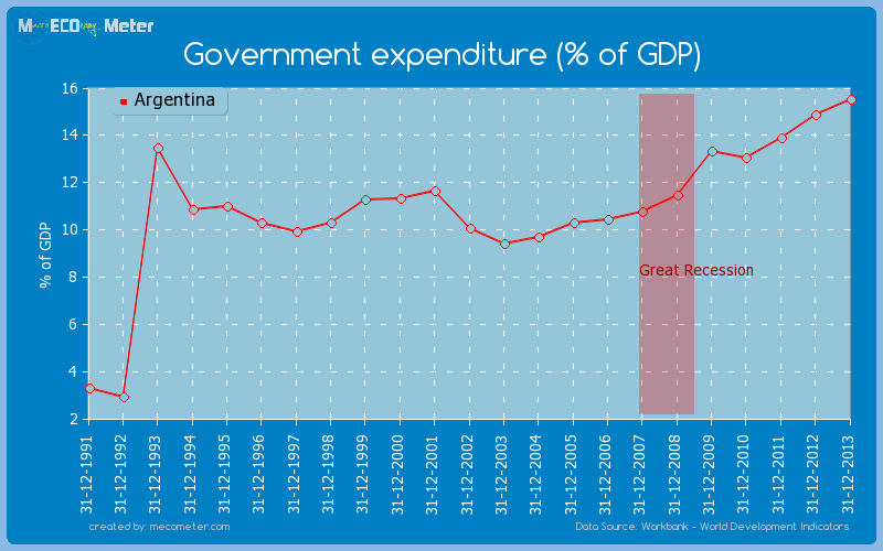 Government expenditure (% of GDP) of Argentina
