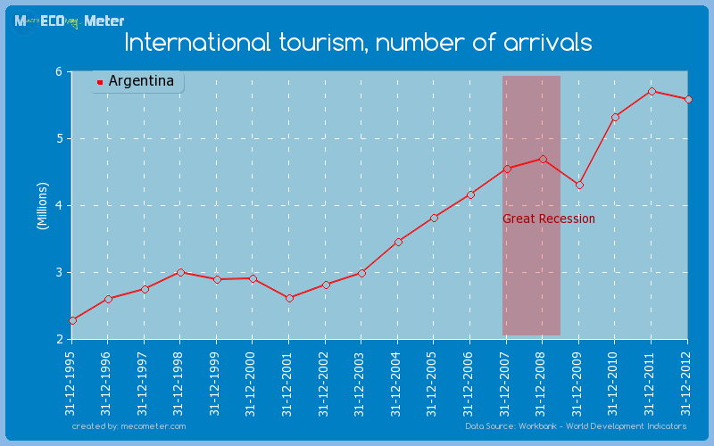 International tourism, number of arrivals of Argentina