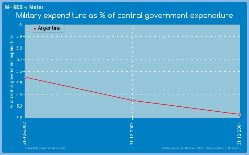 Military expenditure as % of central government expenditure of Argentina