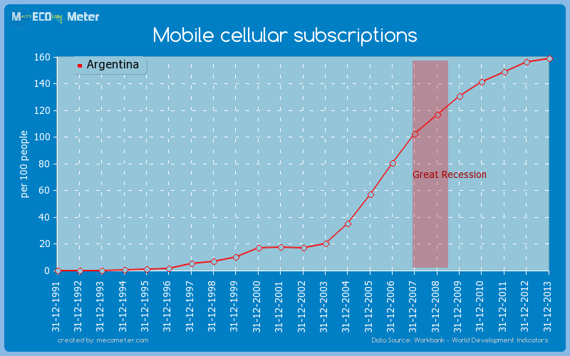 Mobile cellular subscriptions of Argentina