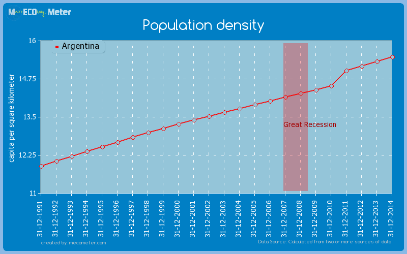 Population density of Argentina