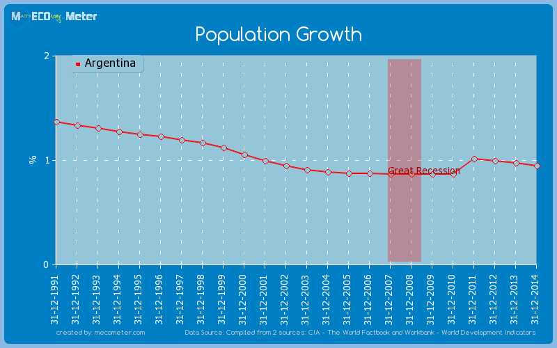 Population Growth of Argentina