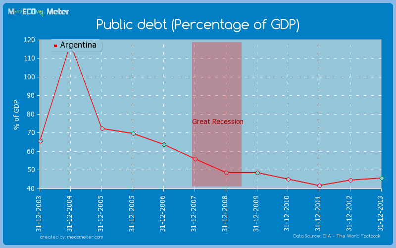 Public debt (Percentage of GDP) of Argentina