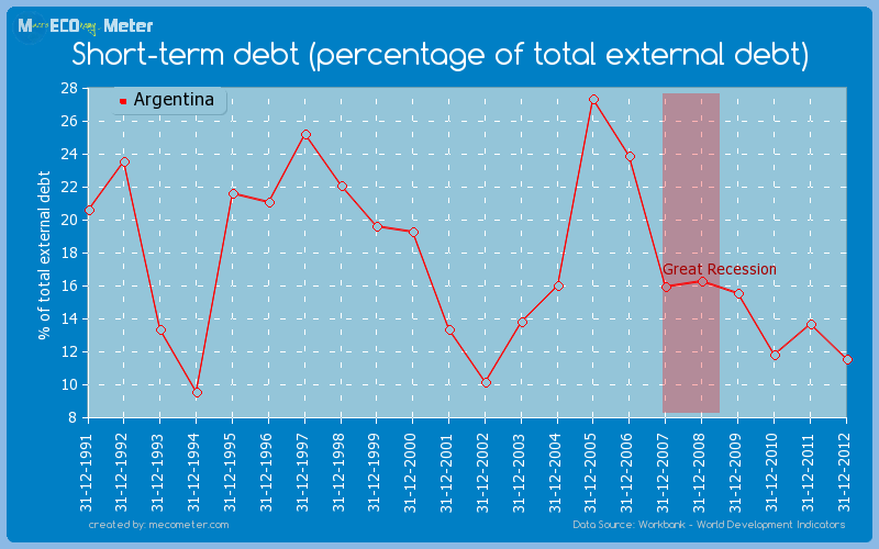 Short-term debt (percentage of total external debt) of Argentina