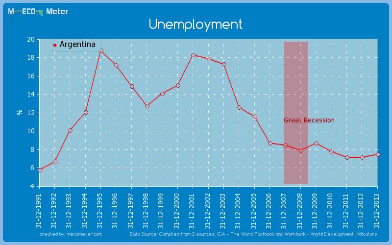 Unemployment of Argentina