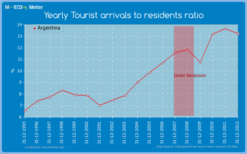 Yearly Tourist arrivals to residents ratio of Argentina